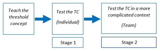 Graphic demonstrating the process from left to right 1st box: Teach the threshold concept arrow showing to 2nd Box: Testing the TC (Individual)  (label underneath sayss: Stage 1) arrow pointing to the right 3rd box Test the TC in a more complicated context (team) label underneath says Stage 2